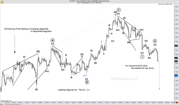 Gold - Intraday 360