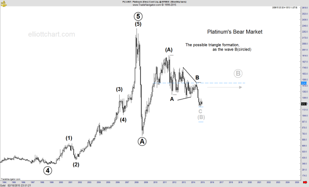 Platinum - Monthly