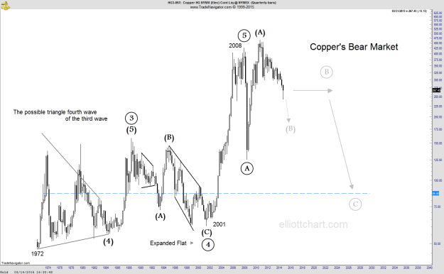 Copper - Quarterly
