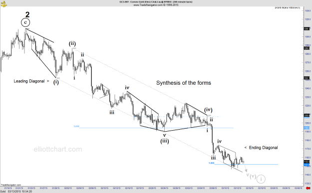 Gold - Intraday 240