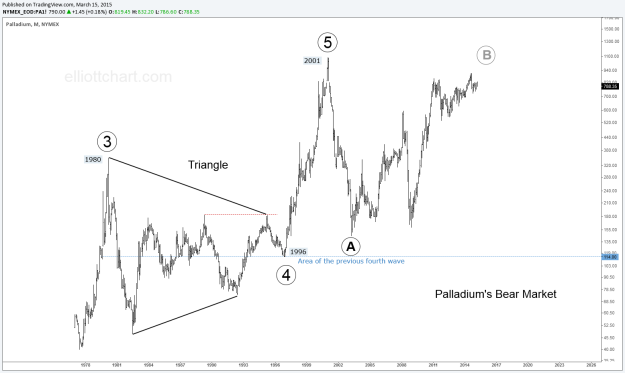 Palladium - Monthly