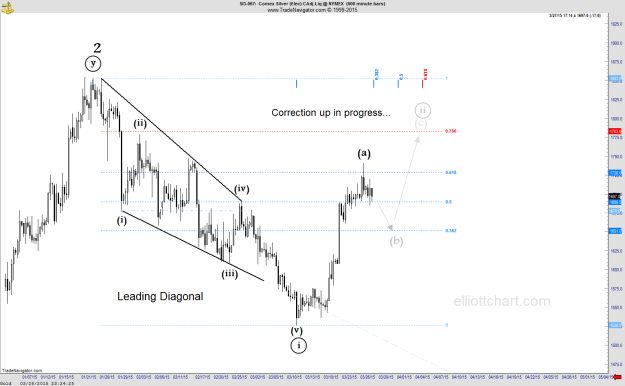 Silver - Intraday 600