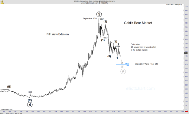 Gold - Monthly