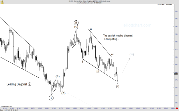 Silver - Intraday 360-2
