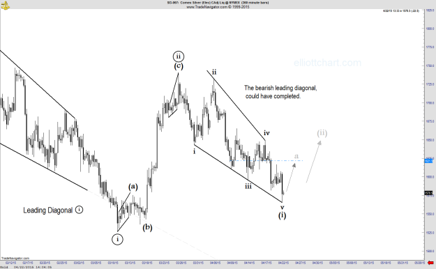 Silver - Intraday 360