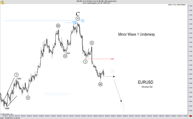 EURUSD - Intraday 600