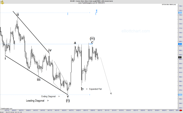 Silver - Intraday 240