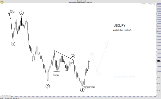 USDJPY - Quarterly