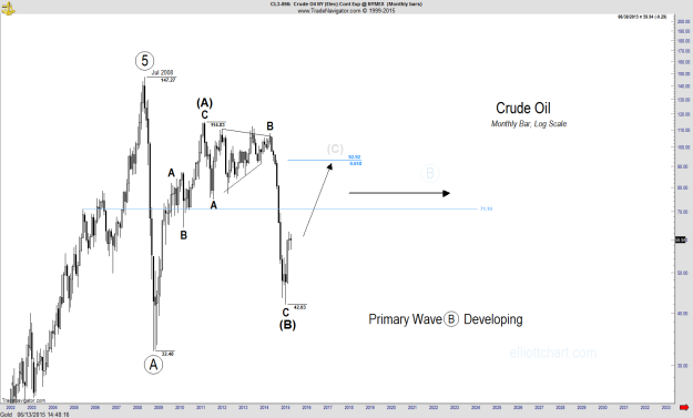 Crude Oil - Monthly