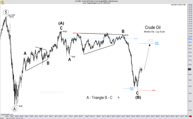 Crude Oil - Weekly-1