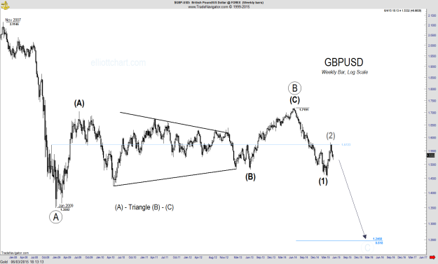 GBPUSD - Weekly