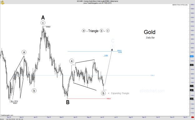 Gold - Daily-1