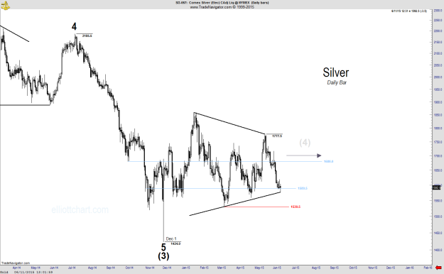 Silver - Daily-1