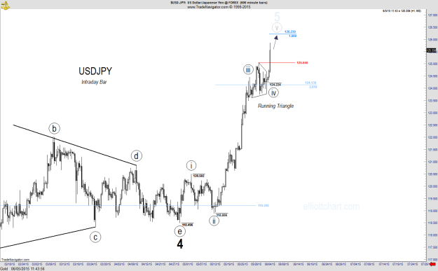 USDJPY - Intraday 600