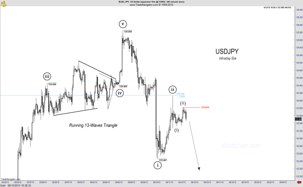 USDJPY - Intraday 90