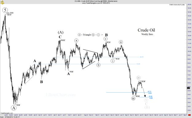 Crude Oil - Weekly