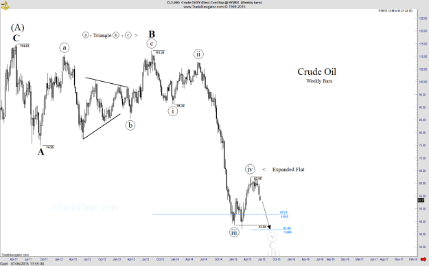 Crude Oil - Weekly1