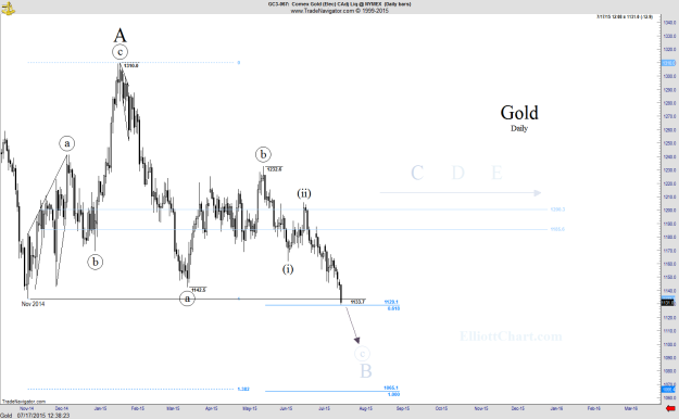 Gold - Daily