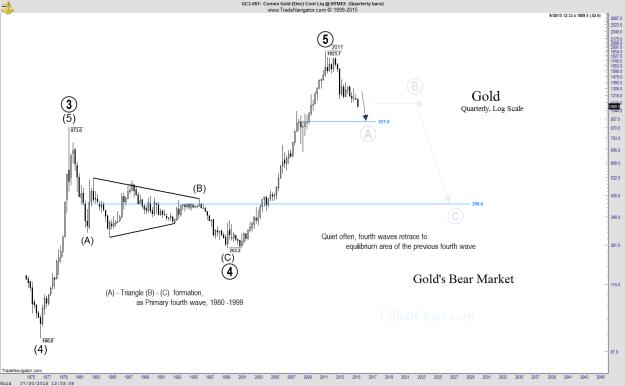Gold - Quarterly