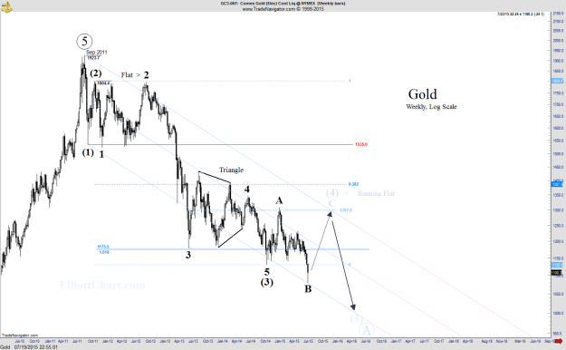 Gold - Weekly