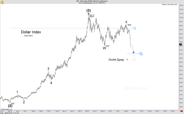 DX - Daily
