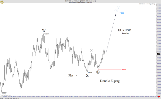 EURUSD - Intraday