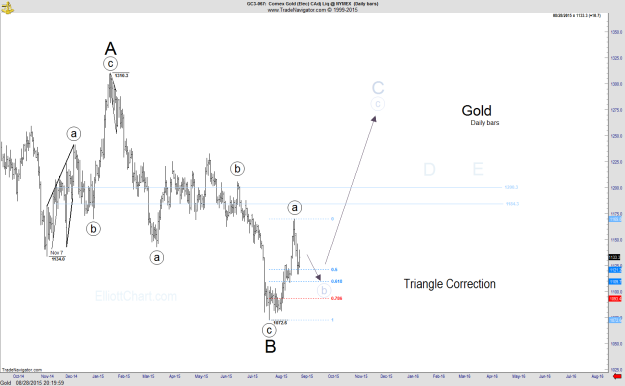 Gold - Daily1