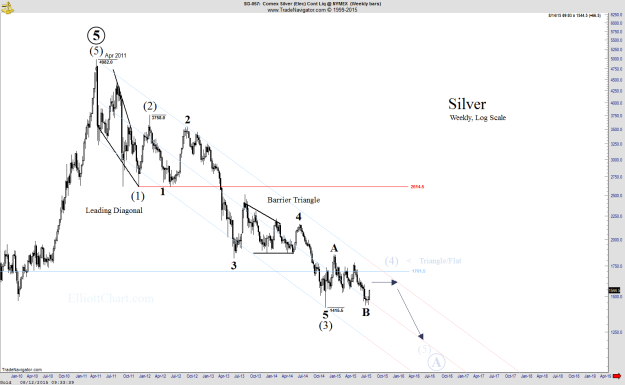 Silver - Weekly