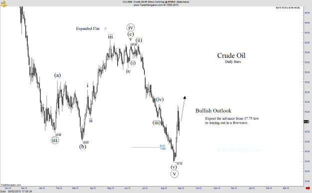 Crude Oil - Daily1