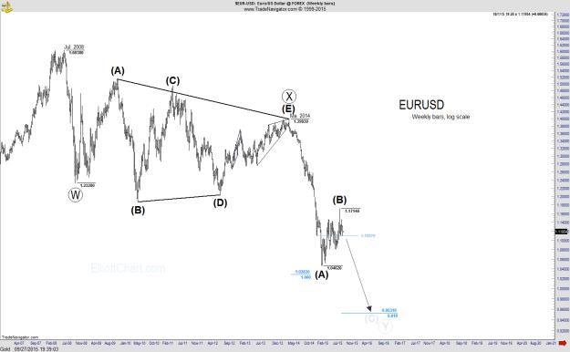 EURUSD - Weekly