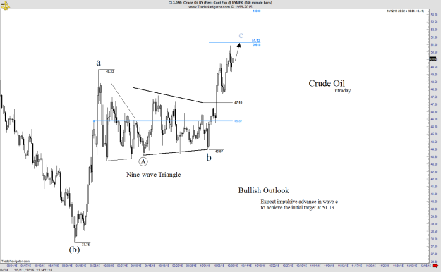 Crude Oil - Intraday