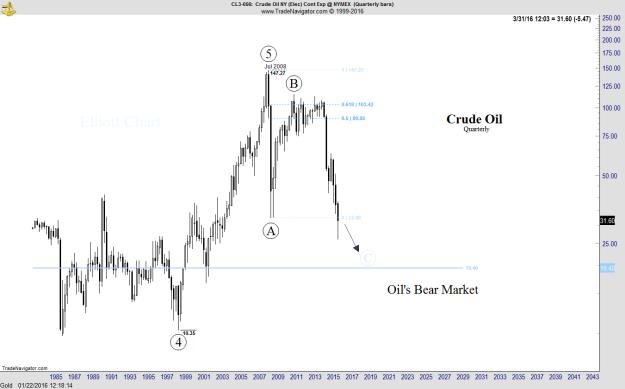 Crude Oil - Quarterly