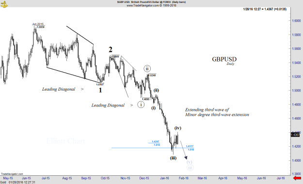 GBPUSD - Daily