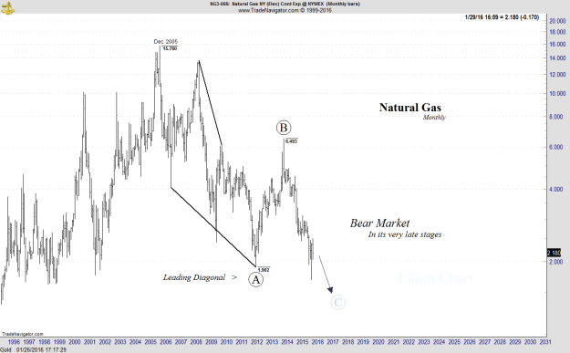 Natural Gas - Monthly