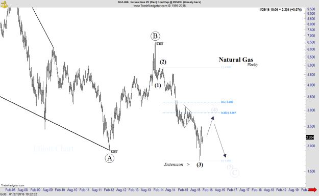 Natural Gas - Weekly