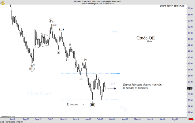 Crude Oil - daily
