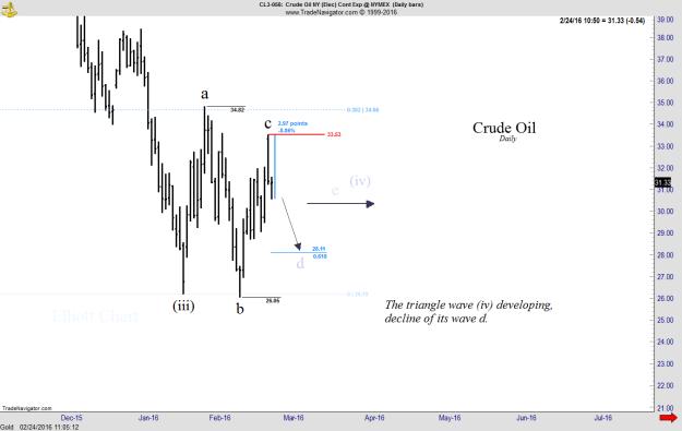 Crude Oil - daily