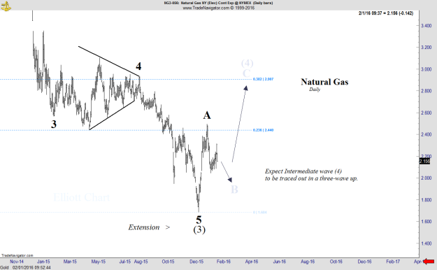 Natural Gas - Daily