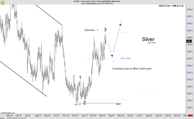 Silver - Daily