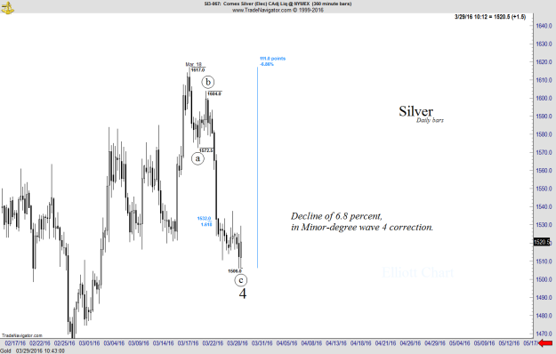 Silver - Intraday