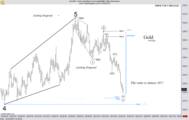 Gold - Intraday